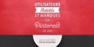 L'activité des marques sur Pinterest