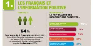 Informations positives : ce que veulent les Français