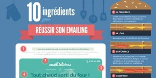 Comment réussir sa campagne emailing