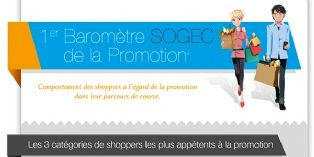 Consommation : Sogec dévoile les chiffres clés de son 3e Observatoire de la Promotion©