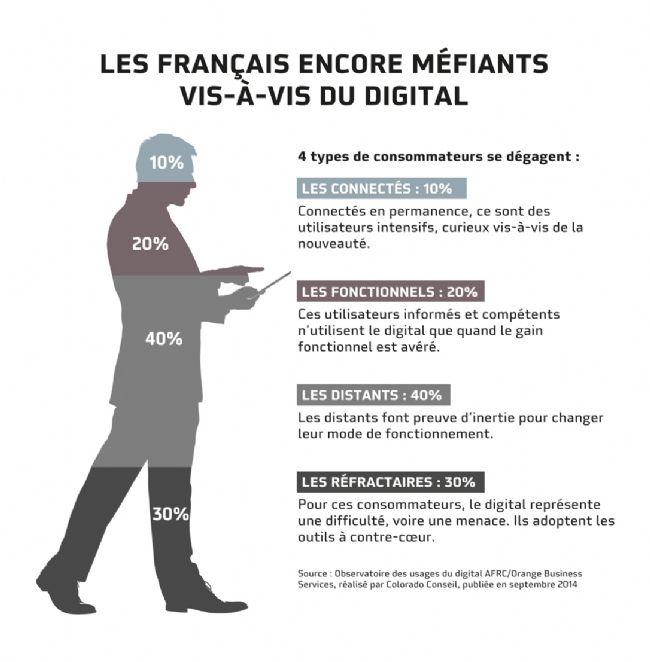 Les Français restent méfiants vis-à-vis du digital