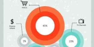 Vidéo programmatique : les biens de grande consommation dominent le marché