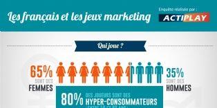 Les consommateurs français sont friands de jeux marketing