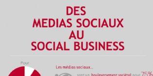 Les réseaux sociaux : un canal de business encore mal maîtrisé