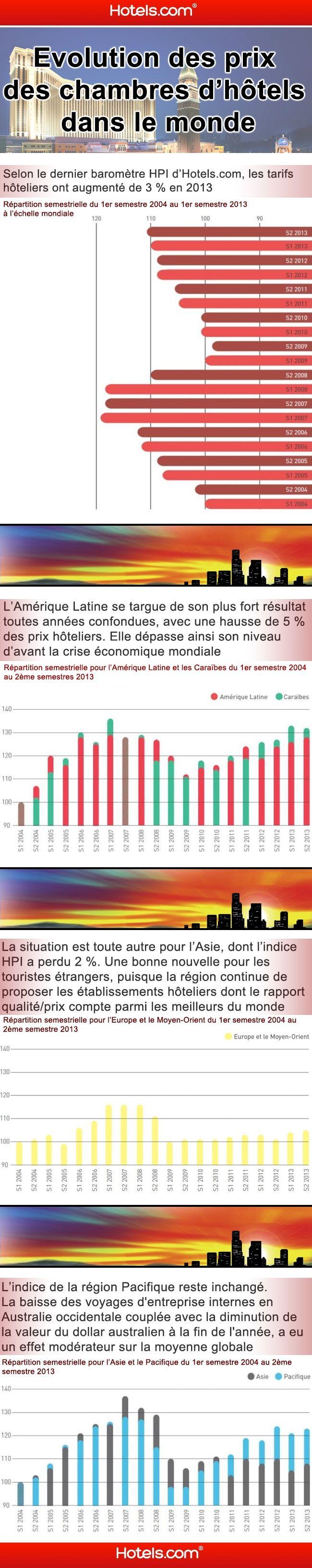 Le prix des chambres d 39 h tel la hausse pour la 4e ann e for Les prix des hotel