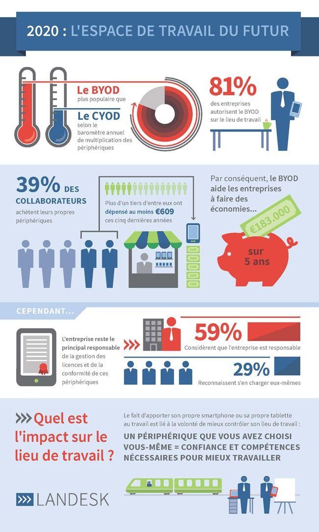 Le BYOD fait économiser 180 000 euros aux entreprises sur 5 ans