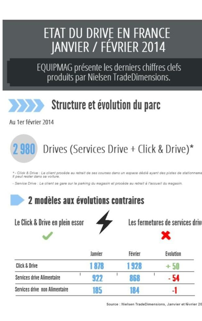 Le drive en France, en 2014