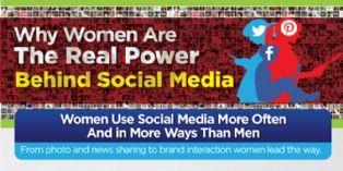 Les femmes, plus actives que leurs homologues masculins sur les réseaux sociaux