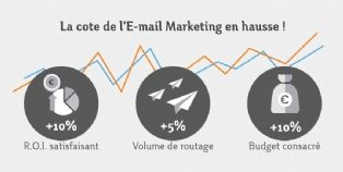 E-mail marketing 2014 : un volume et des budgets en hausse