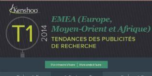 Liens sponsorisés : la région EMEA enregistre son taux de clic le plus élevé