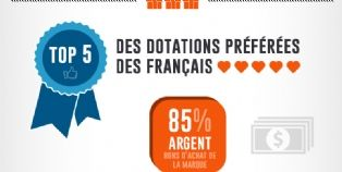 Jeux marketing : le top 5 des dotations préférées des Français