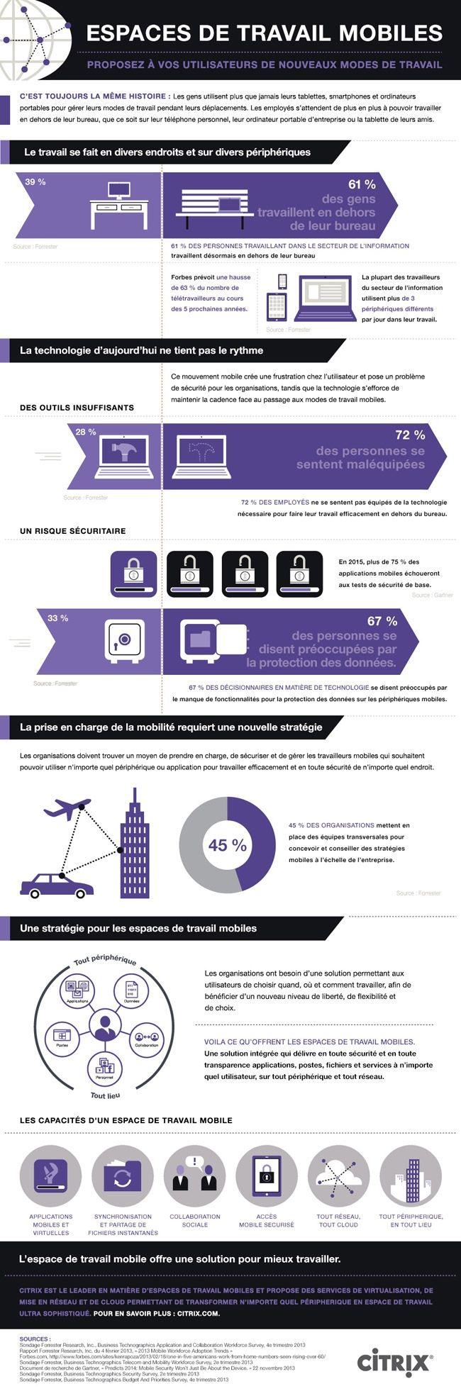 Les espaces de travail doivent s 39 adapter la mobilit for Espace de travail