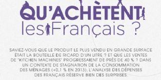 """Les dépenses des Français en """"datavision"""""""
