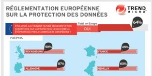 Réglementation européenne sur la protection des données : qu'en savez-vous ?