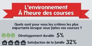 Comment le souci de l'environnement influence nos achats ?