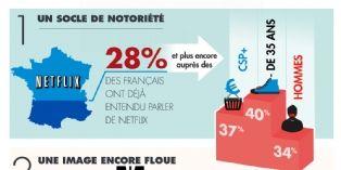 Netflix en France : une notoriété à construire
