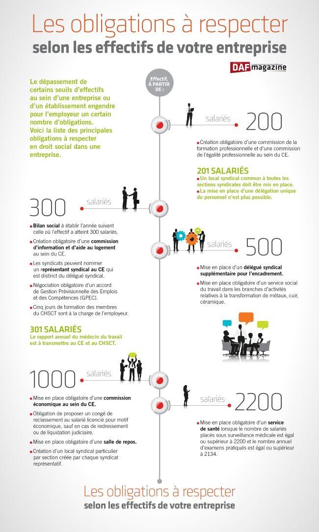 Seuils sociaux: le point sur les obligations de l'employeur