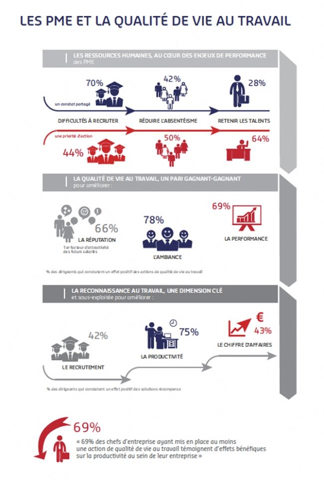 Les PME investissent dans la qualité de vie au travail
