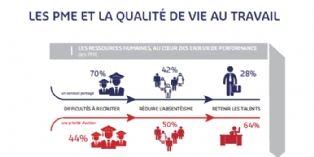 Les PME investissent dans la qualit� de vie au travail