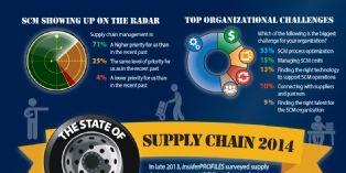 La cha�ne d'approvisionnement, un enjeu crucial pour les entreprises
