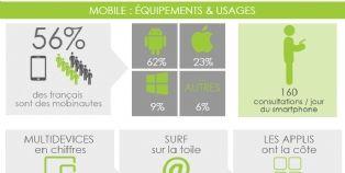 Le e-commerce � l'assaut du mobile