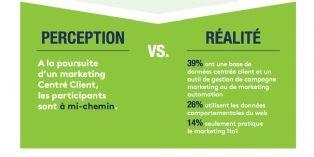 [Exclu] Quels sont les obstacles au déploiement d'un marketing orienté client ?
