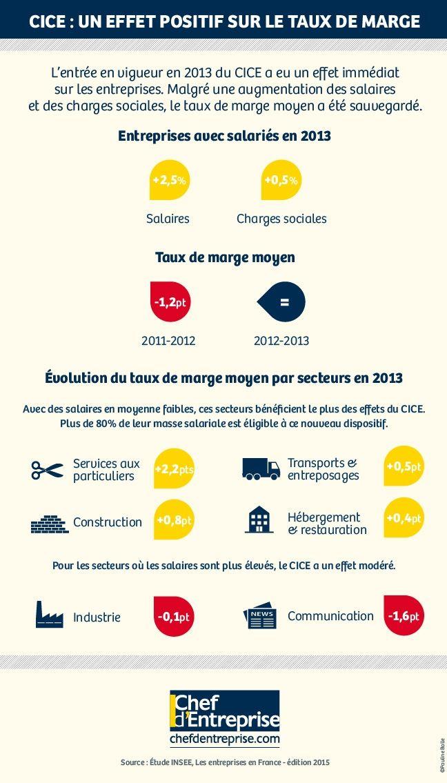 L'impact du CICE en 2013