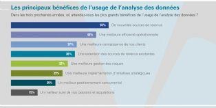 L'analyse des données, booster de la performance de l'entreprise