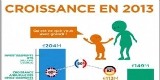 Le RTB affiche une croissance de 99% en France
