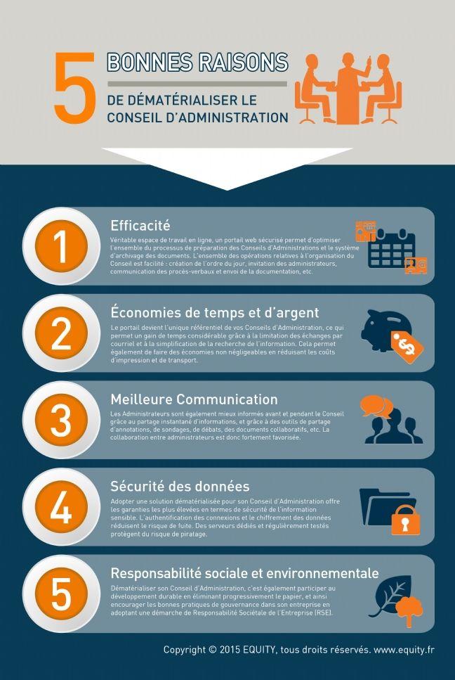 5 raisons de dématérialiser le conseil d'administration
