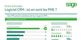 CRM : o� en sont les PME?