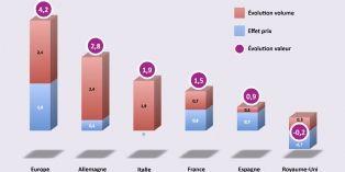 Les chiffres de la grande consommation en Europe