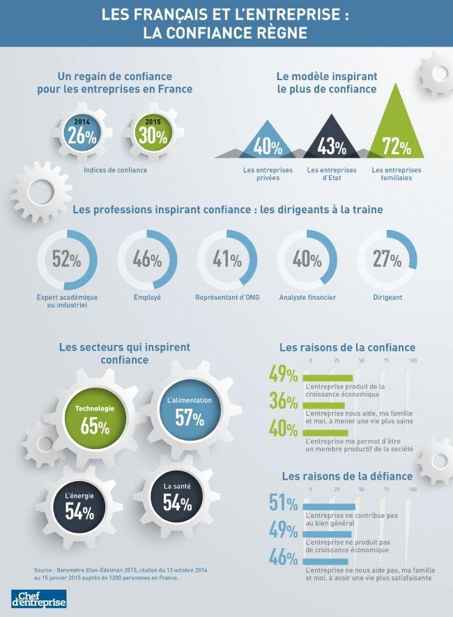 Deux français sur trois ne font pas confiance aux entreprises