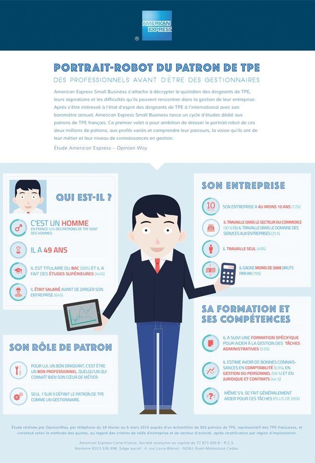 Infographie: à quoi ressemble un patron de TPE ?
