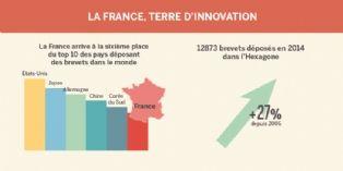 [Innovation] La France, championne des dépôts de brevets
