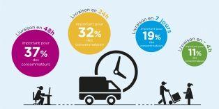 [Paris Retail Week] Comprendre le Responsive Retail en quelques chiffres