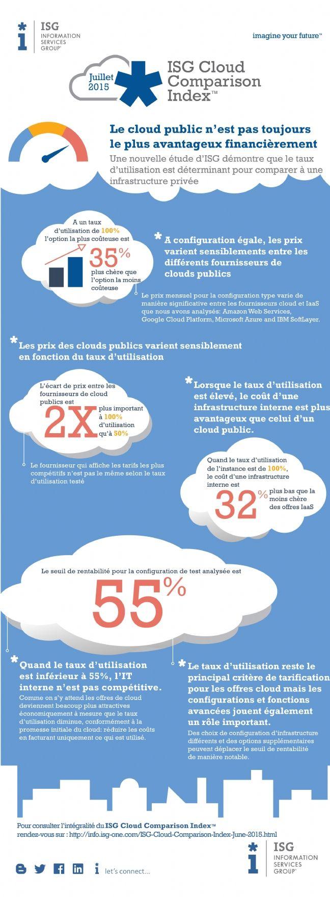 cloud public vs cloud priv qui est le moins cher. Black Bedroom Furniture Sets. Home Design Ideas