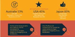 Technologies de paiement : quelles sont les attentes des consommateurs ?