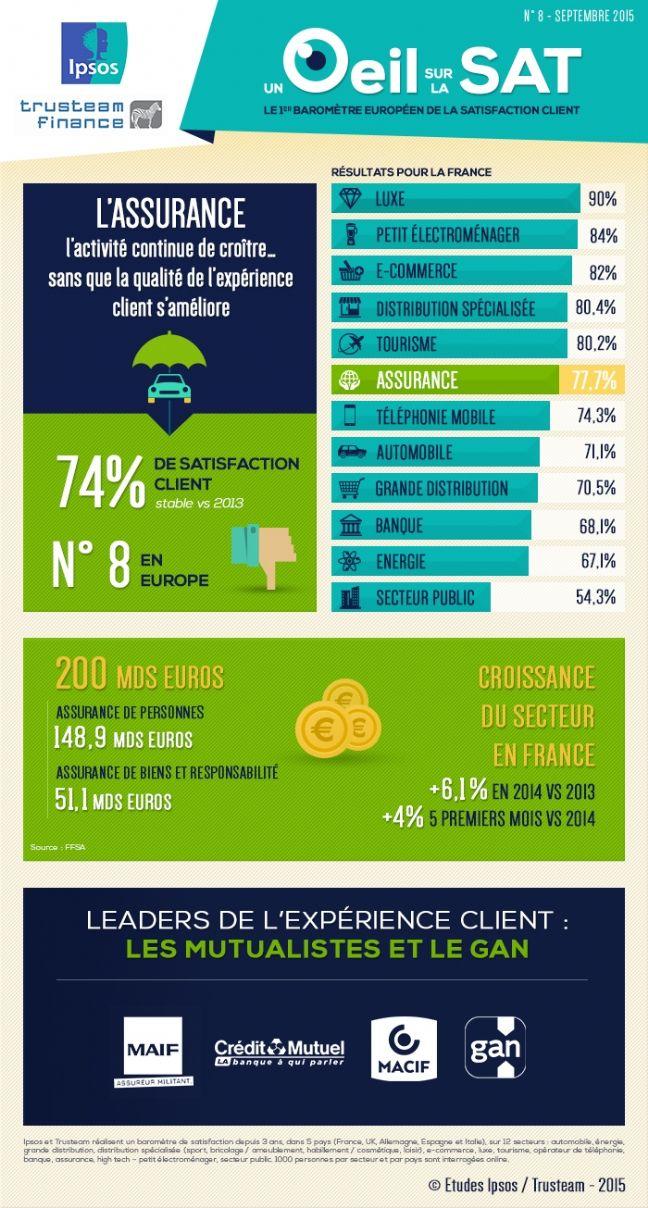 [Baromètre Un OEil sur la sat'] : 74% de satisfaction pour l'assurance