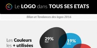 Logo: bilan et tendances 2016