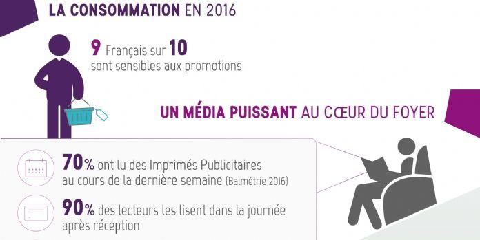 Les Français sont accros à l'imprimé publicitaire!