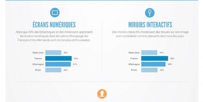 Les Français en tête dans l'adoption de la technologie en magasin