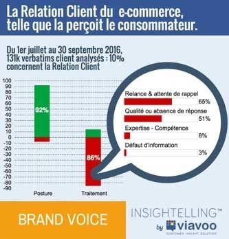 La Relation Client du e-commerce, vue du client.