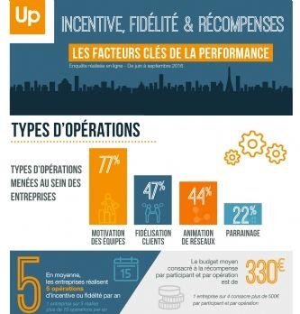 Quels sont les facteurs cl�s de la performance ?