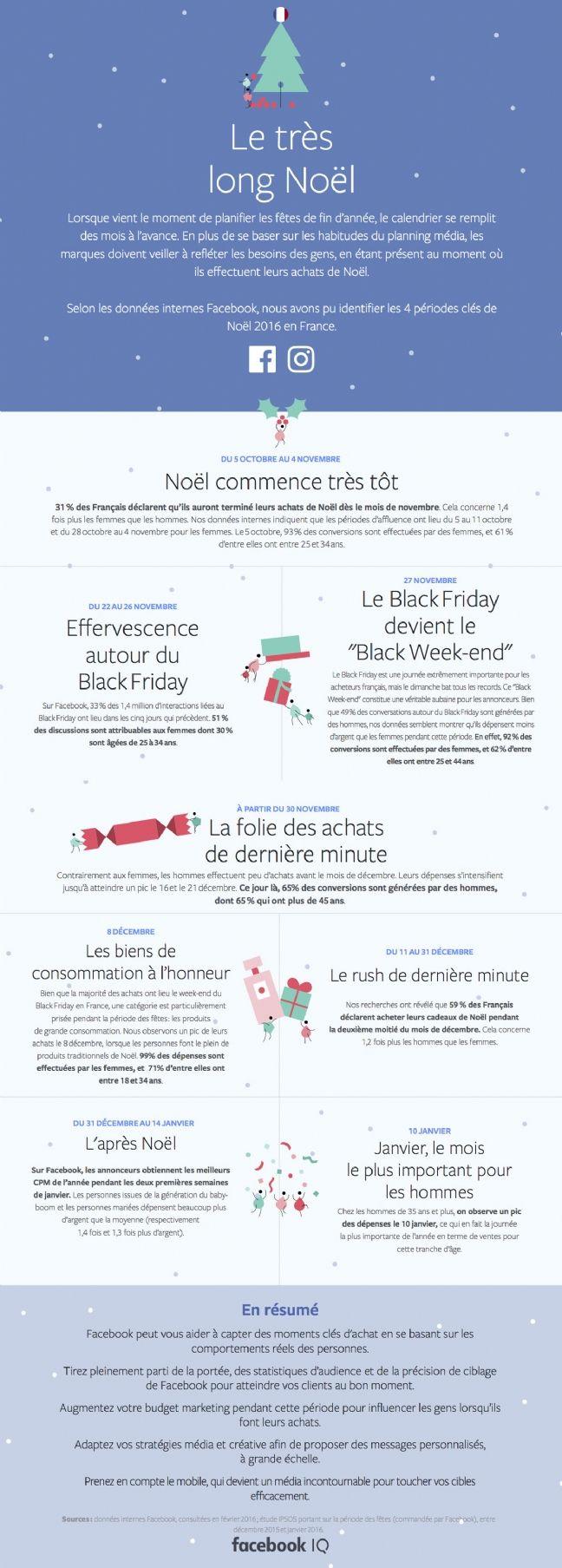 Quels acheteurs cibler avant, pendant et après Noël?