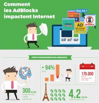 Quel est l'impact des adblockers ?