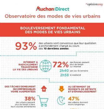 Travail, loisirs, consommation : le mode de vie des urbains a explosé en 10 ans
