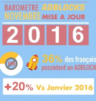 Baromètre IAB : état des lieux de l'adblocking en France
