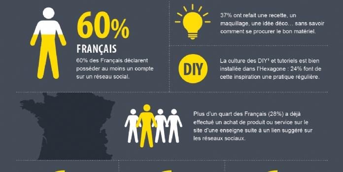 [Étude] 51% des Français ont déjà cliqué sur un lien sponsorisé