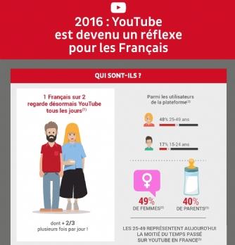 YouTube : quels sont les usages des Français ?